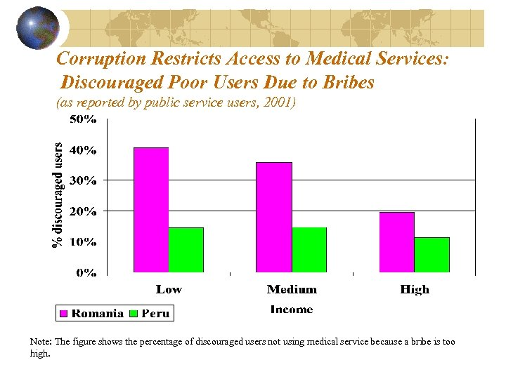 Corruption Restricts Access to Medical Services: Discouraged Poor Users Due to Bribes (as reported