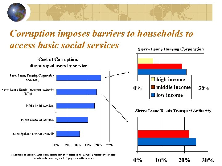 Corruption imposes barriers to households to access basic social services Sierra Leone Roads Transport