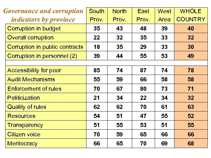 Governance and corruption South Prov. indicators by province North Prov. East Prov. West WHOLE