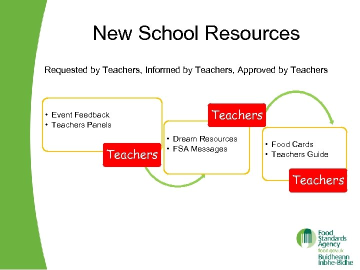 New School Resources Requested by Teachers, Informed by Teachers, Approved by Teachers • Event