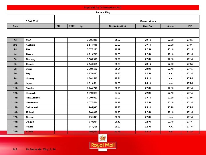 Royal Mail Top 20 Destinations 2012 Packets 300 g 02/04/2013 Rank Cost of delivery