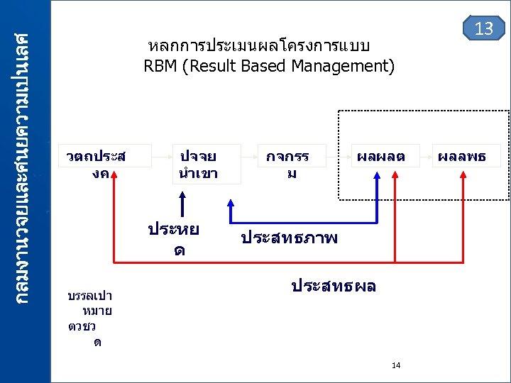 กลมงานวจยและศนยความเปนเลศ หลกการประเมนผลโครงการแบบ RBM (Result Based Management) วตถประส งค ปจจย นำเขา ประหย ด บรรลเปา หมาย