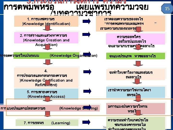 3. กระบวนการจดการ ความร การตพมพหรอ เผยแพรบทความวจย /บทความวชาการ 1. การบงชความร )Knowledge Identification) 2. การสรางและแสวงหาความร )Knowledge Creation