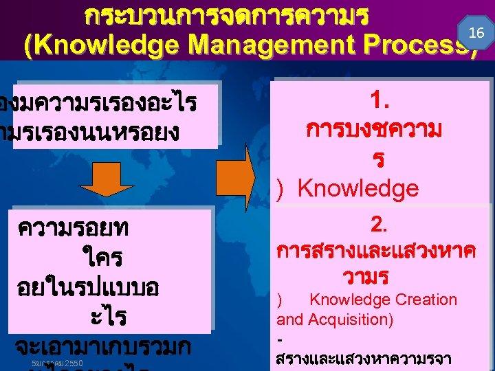 กระบวนการจดการความร 16 (Knowledge Management Process) องมความรเรองอะไร ามรเรองนนหรอยง ความรอยท ใคร อยในรปแบบอ ะไร จะเอามาเกบรวมก 5มกราคม 2550