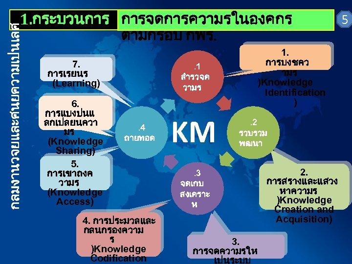 กลมงานวจยและศนยความเปนเลศ 1. กระบวนการ การจดการความรในองคกร ตามกรอบ กพร. 7. การเรยนร (Learning) 6. การแบงปนแ ลกเปลยนควา มร (Knowledge