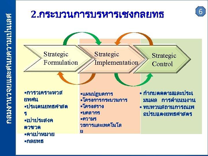 กลมงานวจยและศนยความเปนเลศ 2. กระบวนการบรหารเชงกลยทธ Strategic Formulation • การวเคราะหวส ยทศน • ประเดนยทธศาสต ร • เปาประสงค ตวชวด