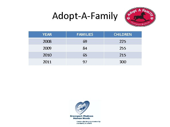 Adopt-A-Family YEAR FAMILIES CHILDREN 2008 69 225 2009 84 255 2010 65 215 2011