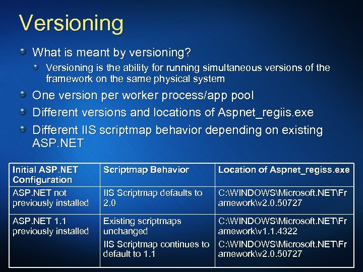 Versioning What is meant by versioning? Versioning is the ability for running simultaneous versions