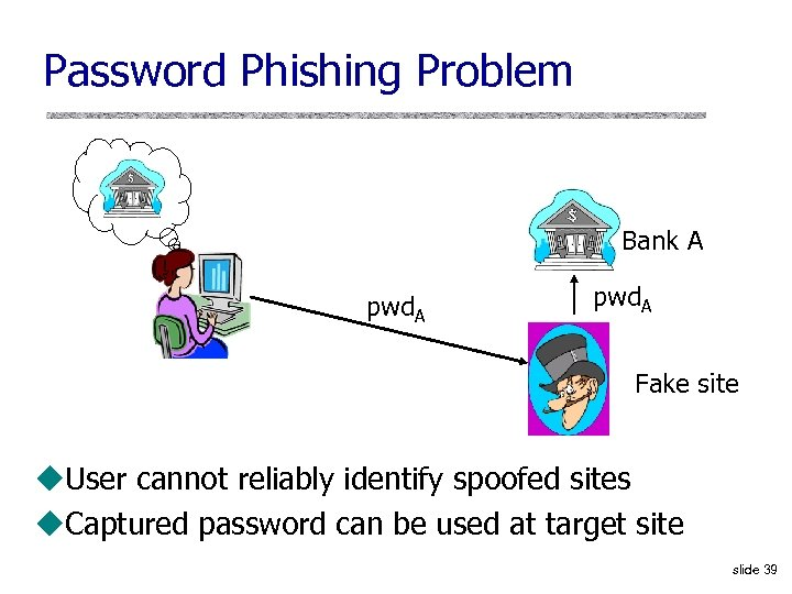 Password Phishing Problem Bank A pwd. A Fake site u. User cannot reliably identify