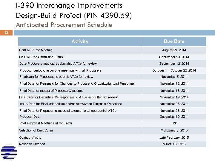 I-390 Interchange Improvements Design-Build Project (PIN 4390. 59) Anticipated Procurement Schedule 22 Activity Draft