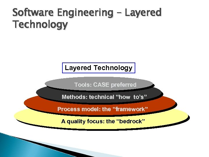 """Software Engineering – Layered Technology Tools: CASE preferred Methods: technical """"how to's"""" Process model:"""
