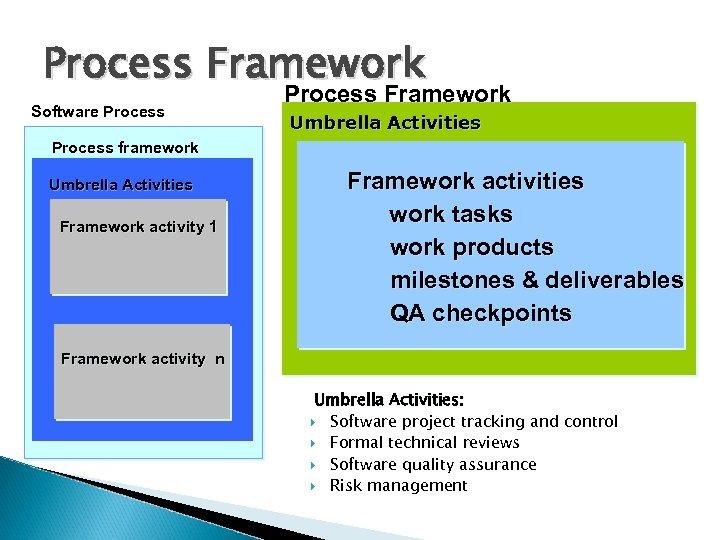 Process Framework Software Process Framework Umbrella Activities Process framework Umbrella Activities Framework activity 1