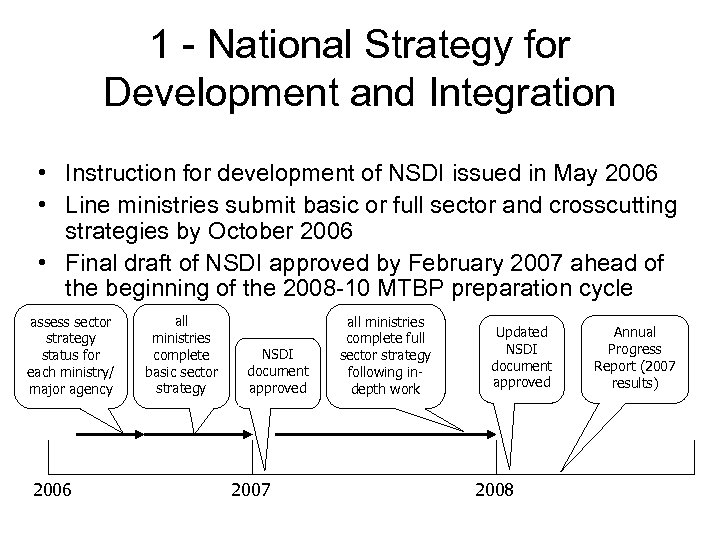 1 - National Strategy for Development and Integration • Instruction for development of NSDI