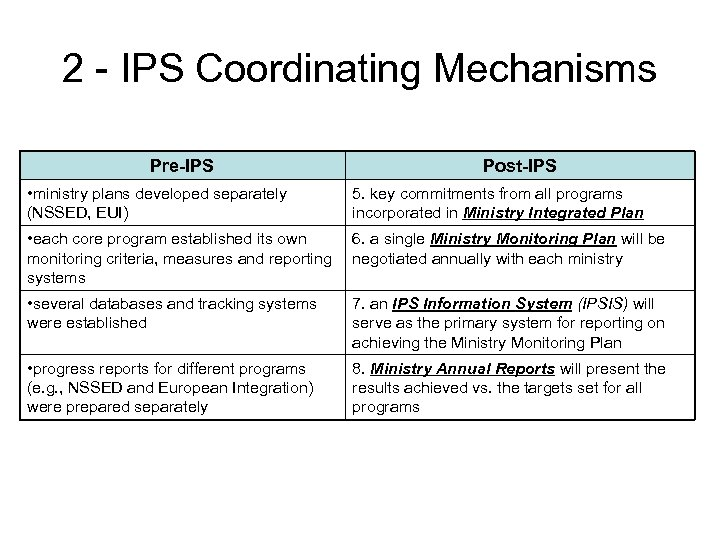 2 - IPS Coordinating Mechanisms Pre-IPS Post-IPS • ministry plans developed separately (NSSED, EUI)