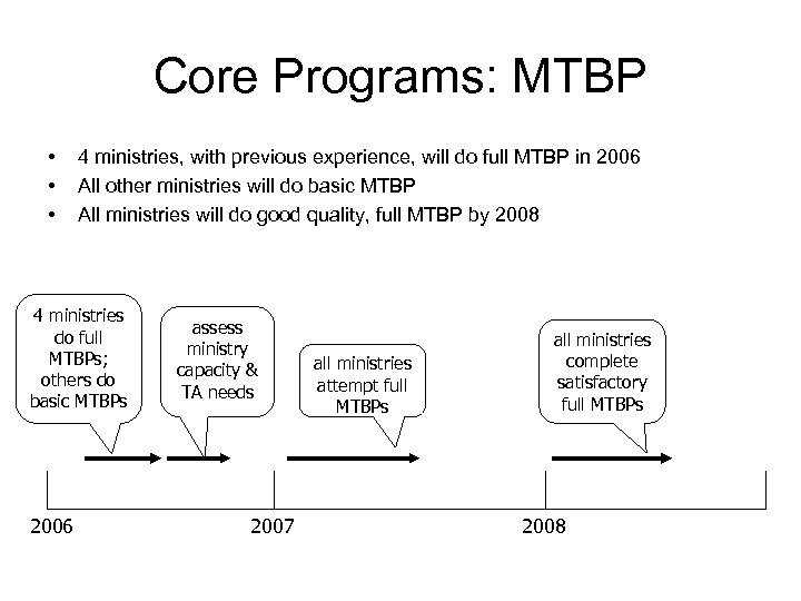Core Programs: MTBP • • • 4 ministries, with previous experience, will do full