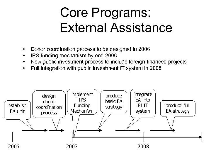 Core Programs: External Assistance • • establish EA unit 2006 Donor coordination process to