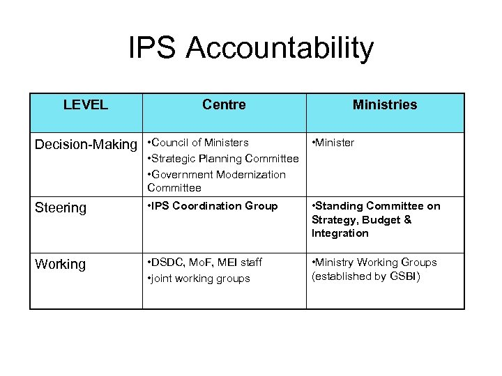 IPS Accountability LEVEL Centre Decision-Making • Council of Ministers Ministries • Minister • Strategic