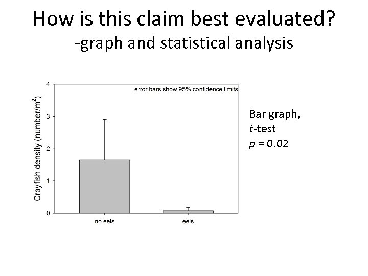 How is this claim best evaluated? -graph and statistical analysis Bar graph, t-test p