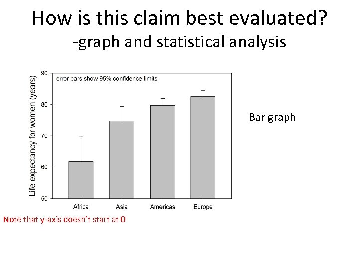 How is this claim best evaluated? -graph and statistical analysis Bar graph Note that