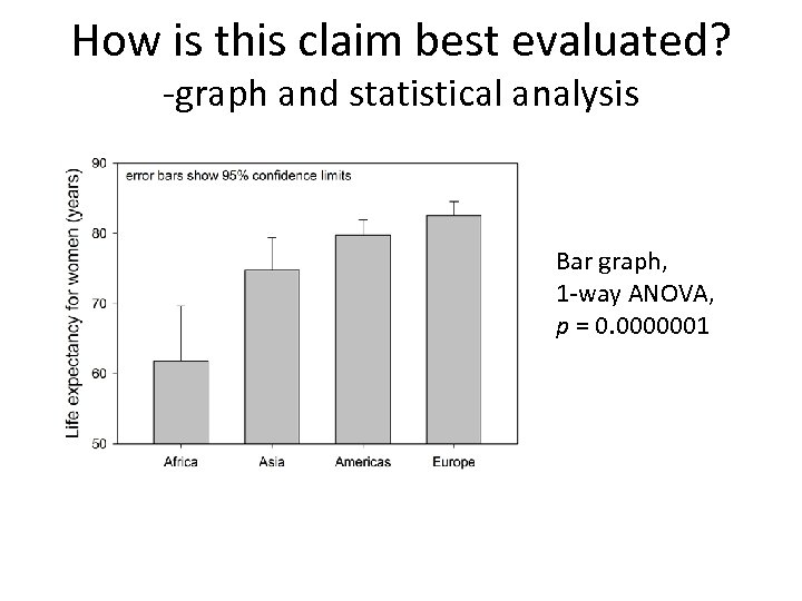 How is this claim best evaluated? -graph and statistical analysis Bar graph, 1 -way