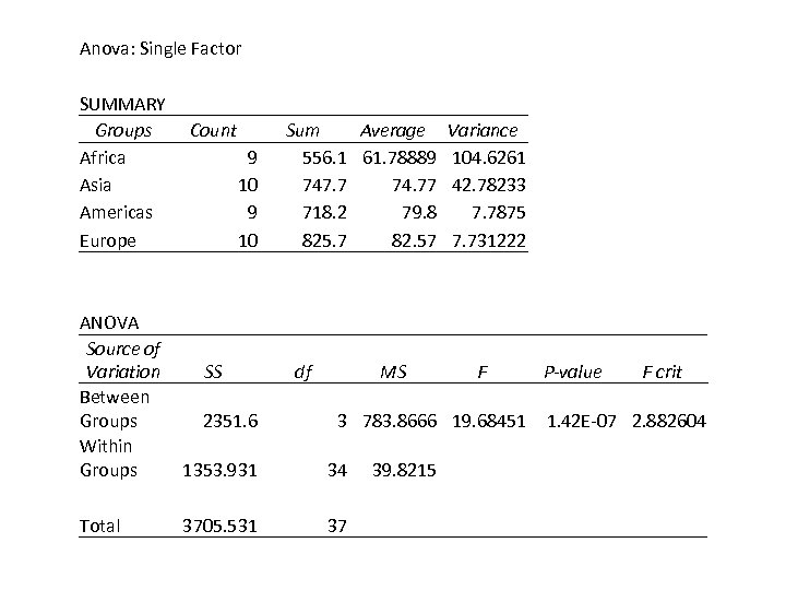 Anova: Single Factor SUMMARY Groups Africa Asia Americas Europe Count 9 10 Sum Average