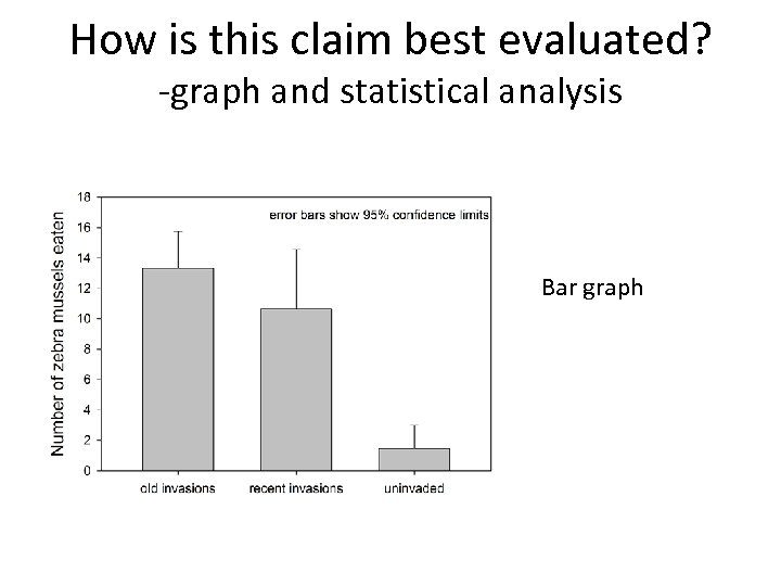 How is this claim best evaluated? -graph and statistical analysis Bar graph