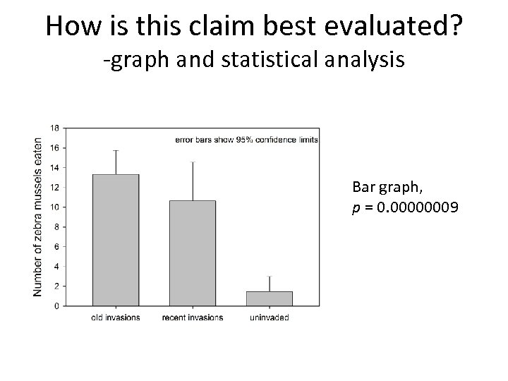 How is this claim best evaluated? -graph and statistical analysis Bar graph, p =