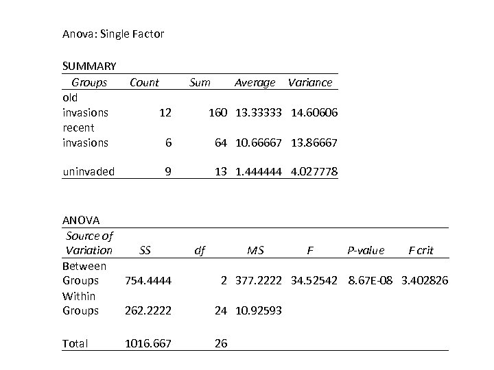 Anova: Single Factor SUMMARY Groups old invasions recent invasions uninvaded Count Sum Variance 12