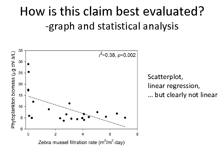 How is this claim best evaluated? -graph and statistical analysis Scatterplot, linear regression, …