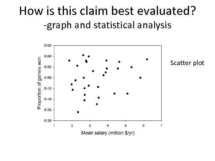 How is this claim best evaluated? -graph and statistical analysis Scatter plot