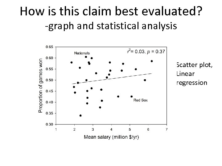 How is this claim best evaluated? -graph and statistical analysis Scatter plot, Linear regression
