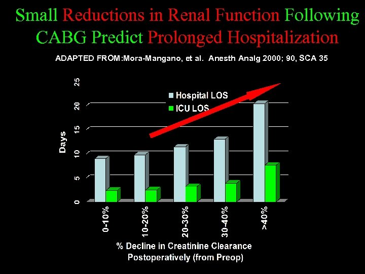 Small Reductions in Renal Function Following CABG Predict Prolonged Hospitalization ADAPTED FROM: Mora-Mangano, et