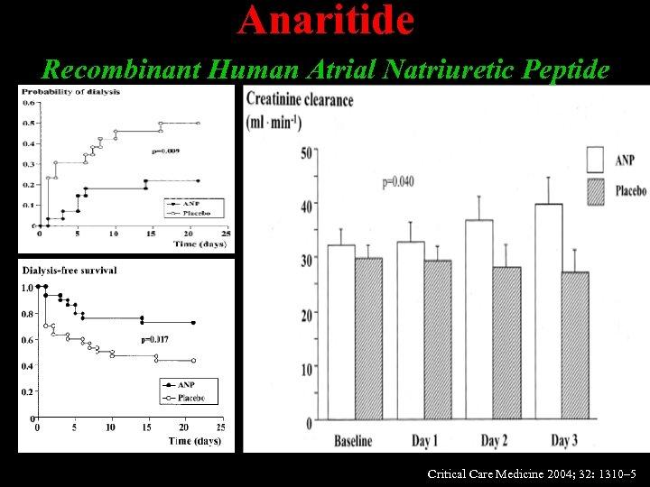 Anaritide Recombinant Human Atrial Natriuretic Peptide Critical Care Medicine 2004; 32: 1310– 5