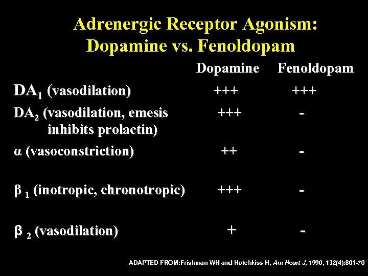 Adrenergic Receptor Agonism: Dopamine vs. Fenoldopam Dopamine DA 1 (vasodilation) β 1 (inotropic, chronotropic)