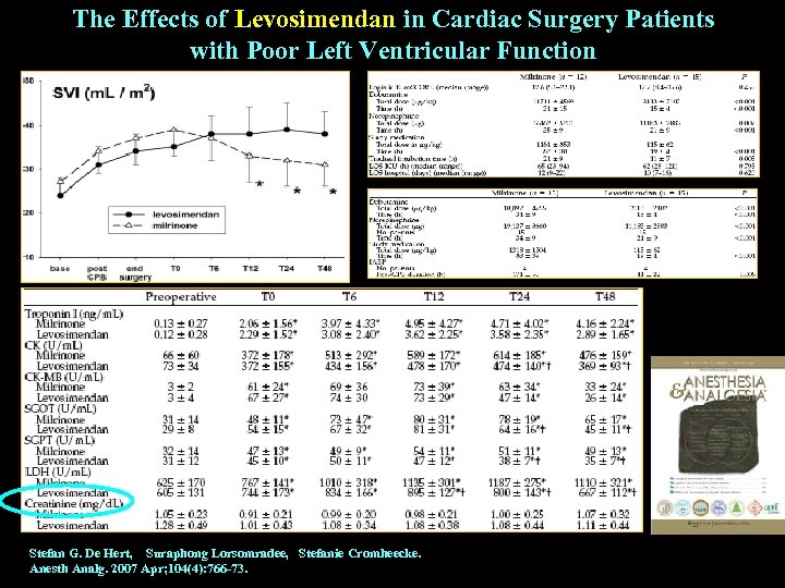 The Effects of Levosimendan in Cardiac Surgery Patients with Poor Left Ventricular Function Stefan