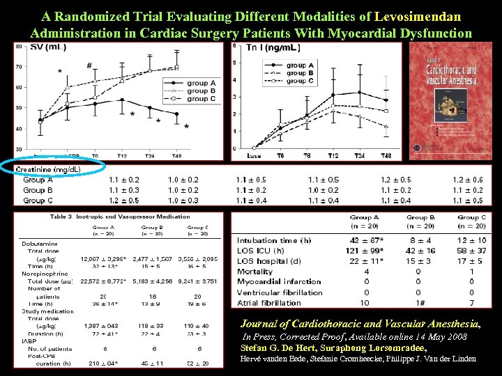 A Randomized Trial Evaluating Different Modalities of Levosimendan Administration in Cardiac Surgery Patients With