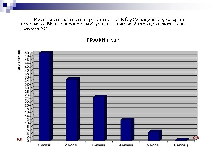 Изменение значений титра антител к HVC у 22 пациентов, которые лечились с Biomilk hepanorm