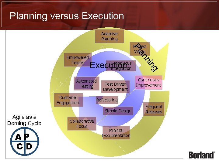 Planning versus Execution Adaptive Planning Continuous Execution Integration Automated Testing Customer Engagement Test Driven