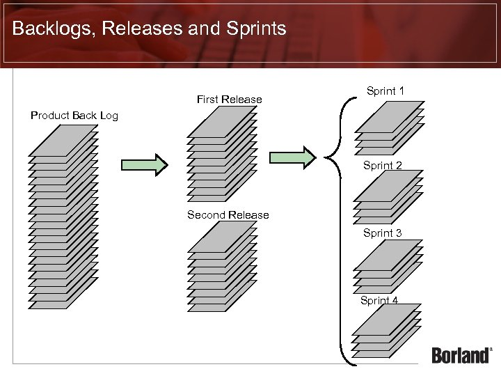 Backlogs, Releases and Sprints First Release Sprint 1 Product Back Log Sprint 2 Second