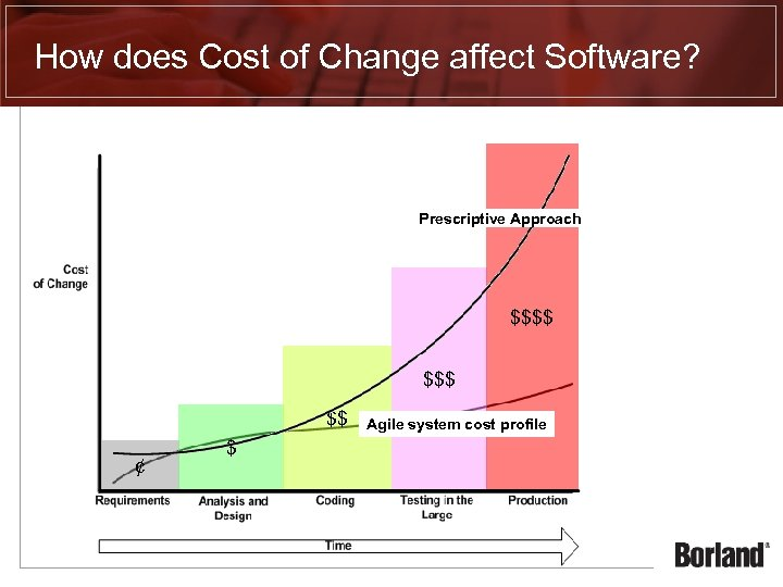 How does Cost of Change affect Software? Prescriptive Approach $$$$ $$ ¢ $ Agile