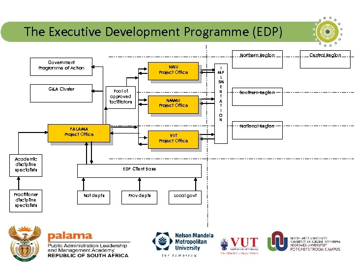 The Executive Development Programme (EDP) Northern Region Government Programme of Action G&A Cluster NWU