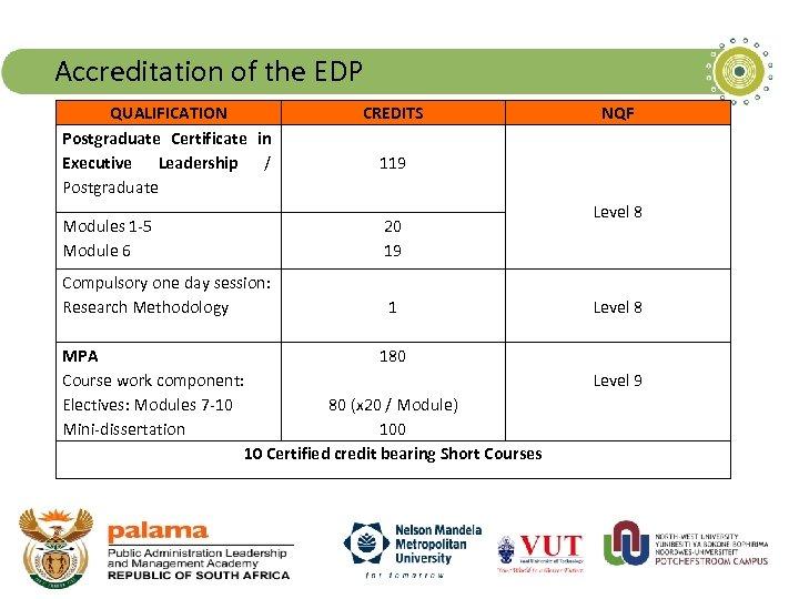 Accreditation of the EDP QUALIFICATION Postgraduate Certificate in Executive Leadership / Postgraduate CREDITS NQF