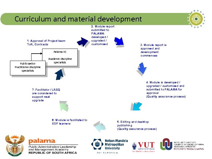 Curriculum and material development 1. Approval of Project team To. R, Contracts Palama IIC