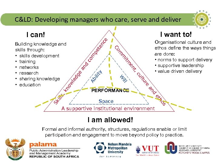 C&LD: Developing managers who care, serve and deliver I want to! d an s