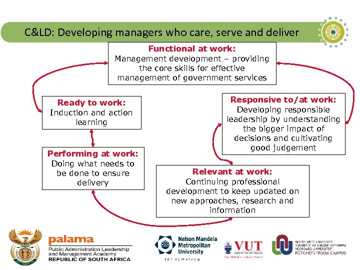C&LD: Developing managers who care, serve and deliver Functional at work: Management development –