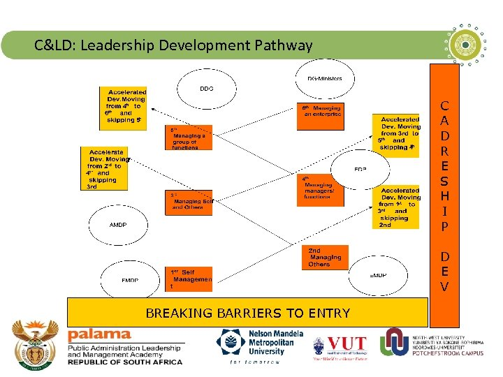 C&LD: Leadership Development Pathway C A D R E S H I P D