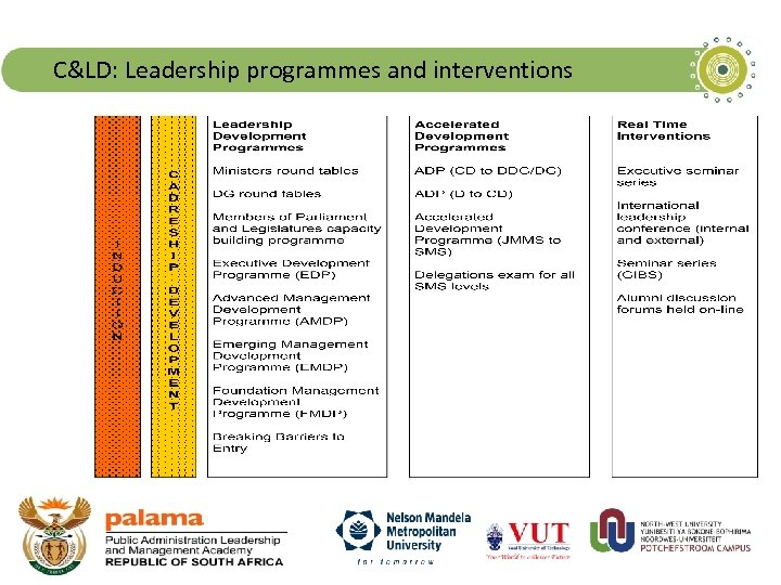 C&LD: Leadership programmes and interventions