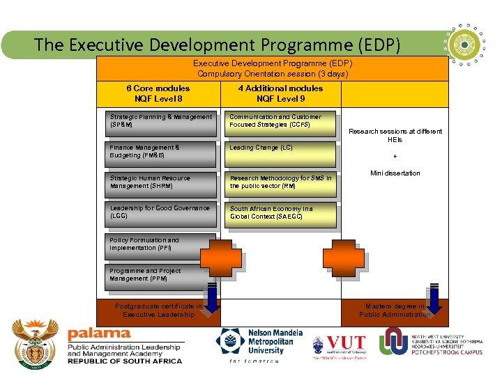 The Executive Development Programme (EDP) Compulsory Orientation session (3 days) 6 Core modules NQF