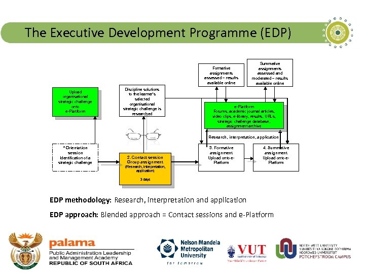 The Executive Development Programme (EDP) Formative assignments assessed – results available online Upload organisational