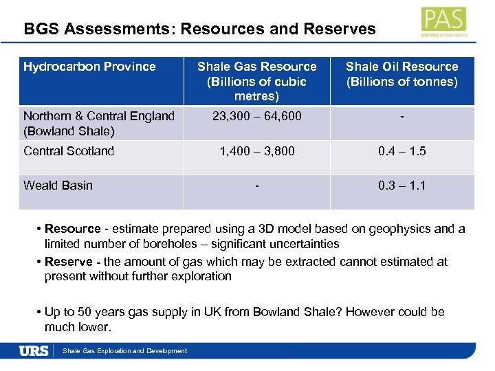 BGS Assessments: Resources and Reserves Hydrocarbon Province Northern & Central England (Bowland Shale) Central